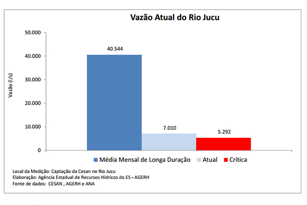 Nível do Rio Jucu