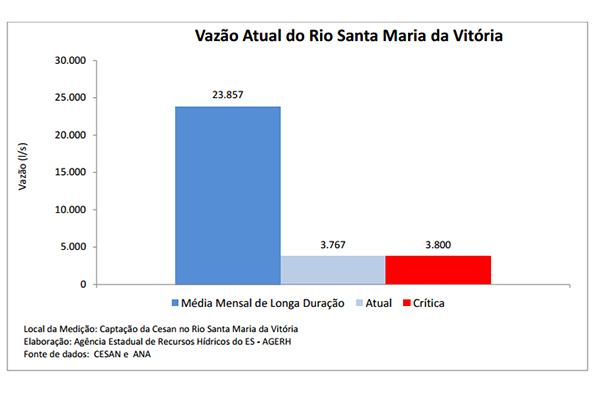 Vazão do Rio Santa Maria da Vitória