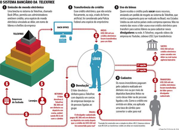 Infográfico mostra como funcionava o esquema de créditos da Telexfree