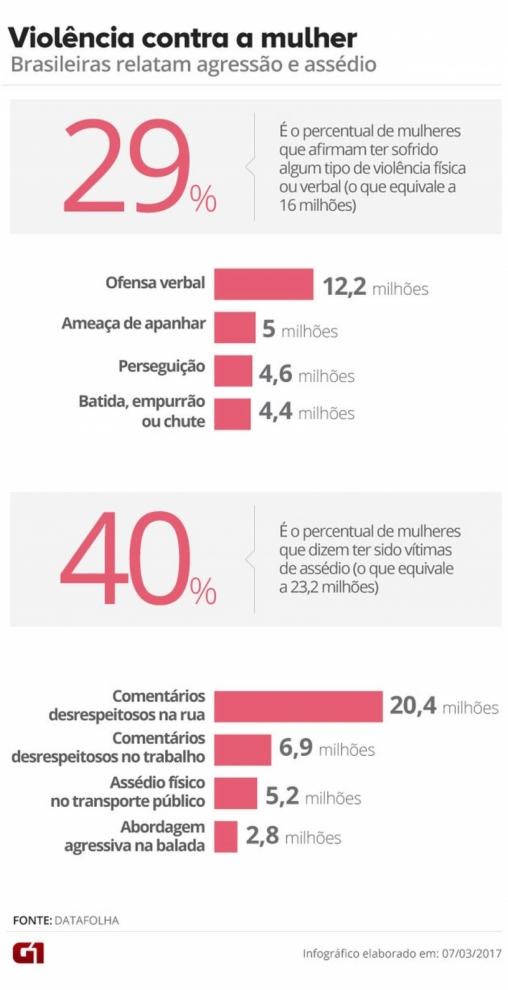 Dados de violência contra a mulhe