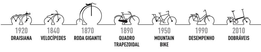 A evolução da bicicleta: um pouco de história