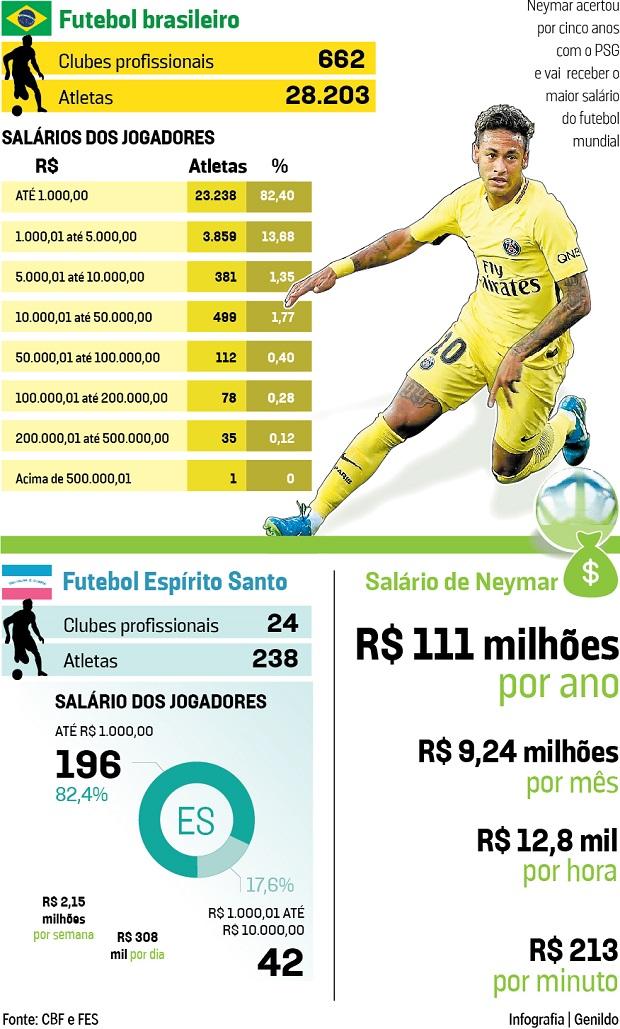 Maioria dos jogadores Brasileiros recebem menos de mil reais de salário