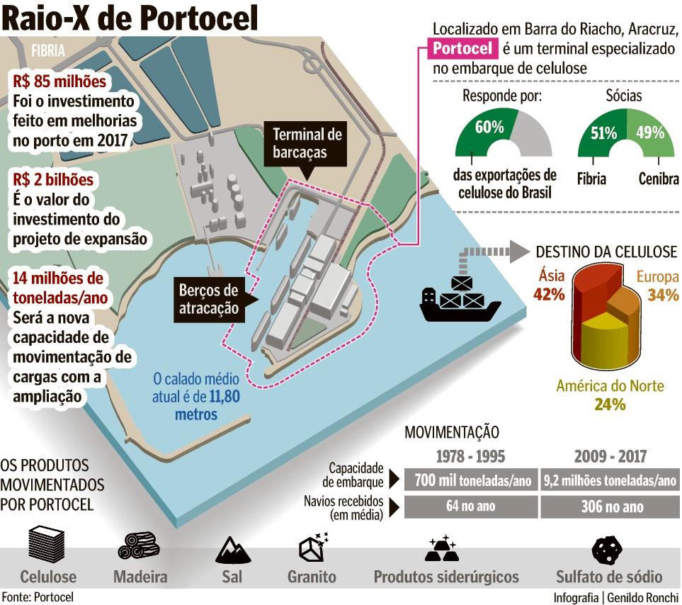 Raio-x de Portocel