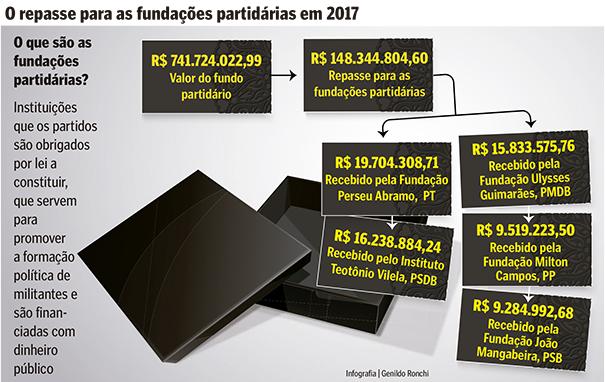 O repasse para as fundações partidárias em 2017. Crédito: Infografia | Genildo