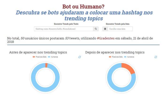 Portal criado pela UFMG identifica porcentagem de robôs em hashtags do Twitter. Crédito: Reprodução
