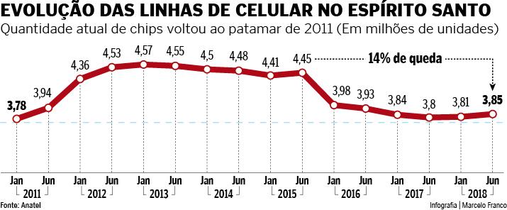 Gráfico mostra a evolução da quantidade de linhas de celular no ES. Crédito: Marcelo Franco