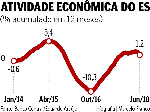 Gráfico mostra a evolução, de janeiro de 2014 a junho de 2018, do Índice de Atividade Econômica do ES, segundo dados do Banco Central . Crédito: Marcelo Franco