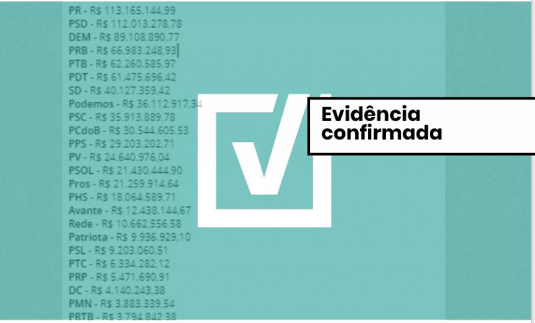 Projeto Comprova verificou que é verdadeira a informação de que partidos vão receber R$ 1,7 bilhão para campanha eleitoral. Crédito: Reprodução